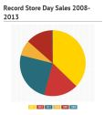 record store day sales 2008-2013