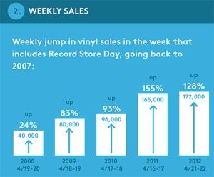 weekly-sales-vinyl-510